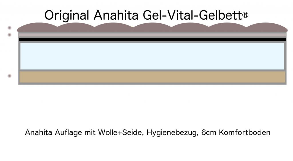 Anahita Gel-Vital-Gelbett® Lager-Abverkauf 90x200