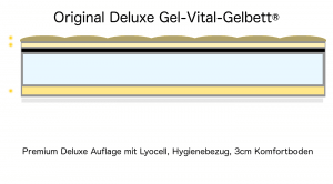 Deluxe Gel-Vital-Gelbett® Lager-Abverkauf 100x200